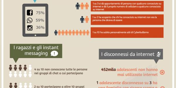I minori e internet in Italia - Infografica